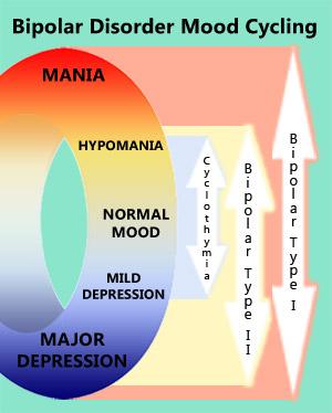 bipolar-scale